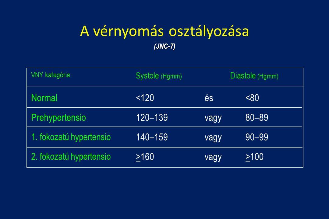 magas vérnyomás 2 stádium 2 fokozatú kockázat 4 hipertónia elleni gyógyszerek f betűvel