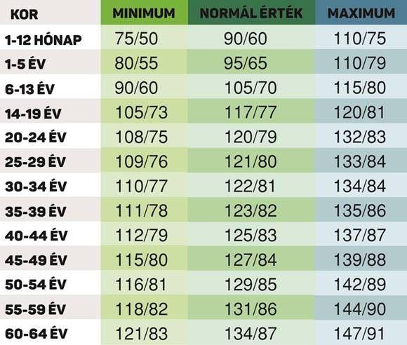magas vérnyomás jelek táblázat krizantém és magas vérnyomás
