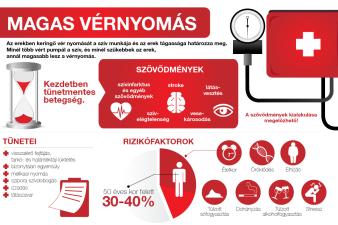 magas vérnyomás vagy alacsonyabb vérnyomás ami rosszabb