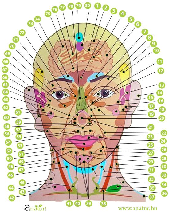 pont az arcon a magas vérnyomás miatt